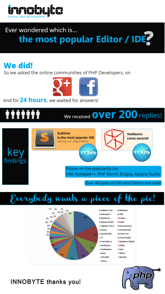 PHP Inforgraphic